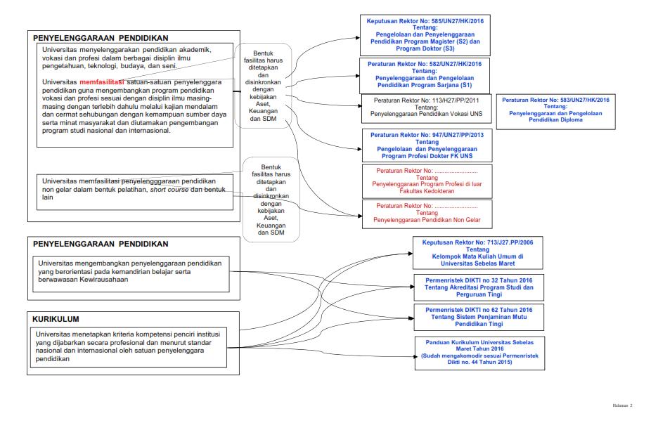 Peta Regulasi_002